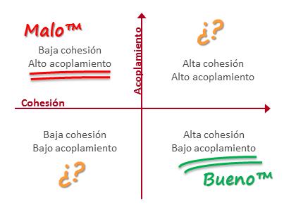 cohesión y acoplamiento