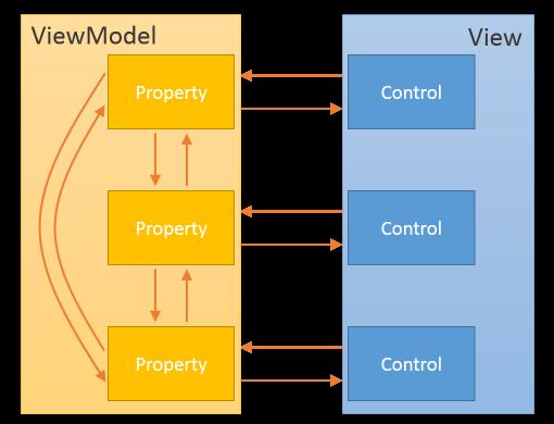Flujo de información MVVM