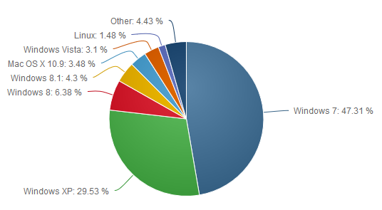 Cuota de mercado de distintos sistemas operativos según www.netmarketshare.com