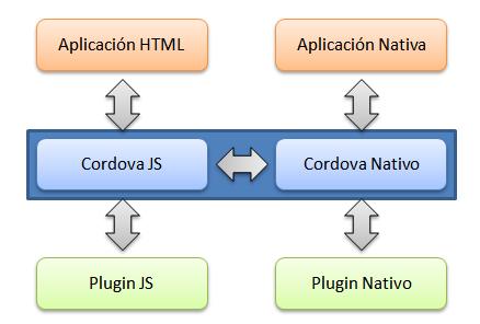 Arquitectura de PhoneGap/Cordova