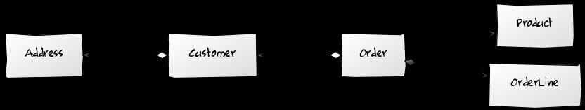 Modelo de ejemplo