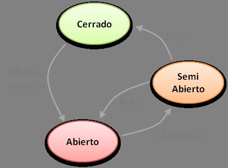 Diagrama de esatdo de un disyuntor