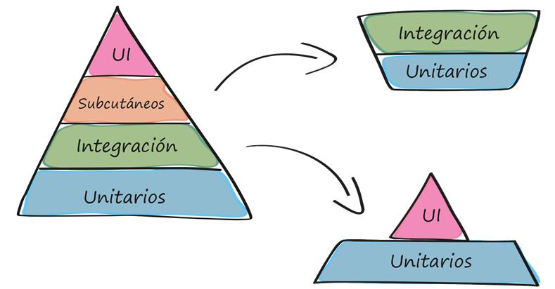 test-pyramid-2