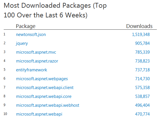top 10 nuget packages